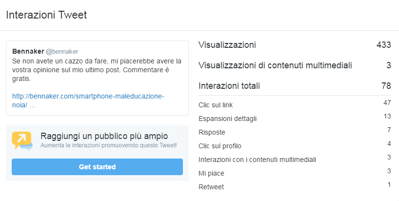 Twitter Analytics - Interazioni Tweet