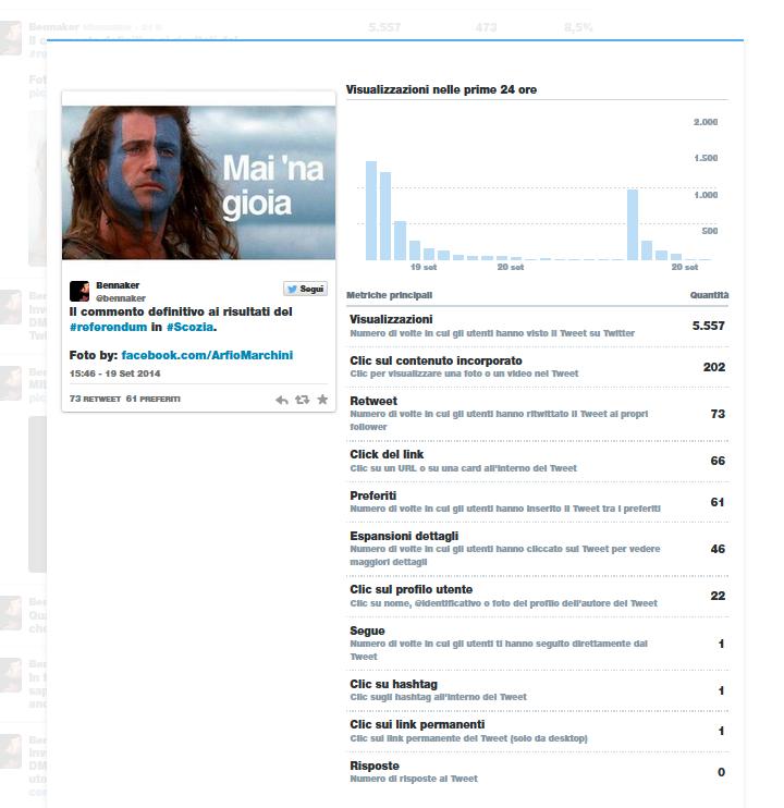 "Twitter Analytics - Risultati del tweet ""Mai 'na gioia"""