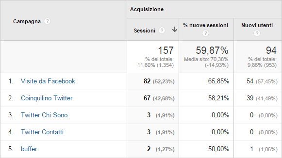 Google Analytics - Campagne