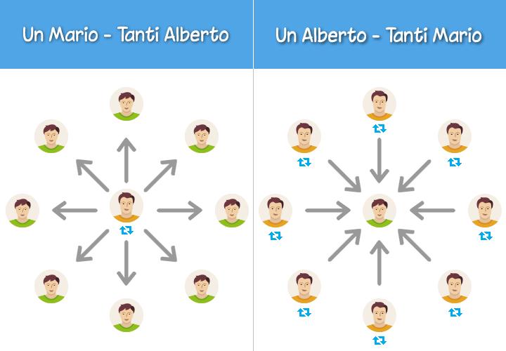 Twitter - Mario e Alberto