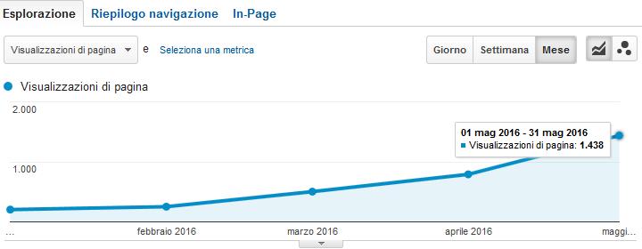 Google Analytics - Sounds - Visualizzazioni di pagina da Gennaio 2016 a Maggio 2016
