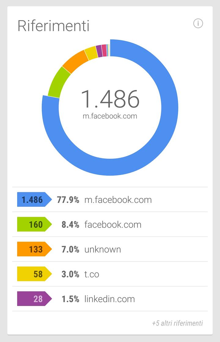 Google URL Shortener - Fonti dei click