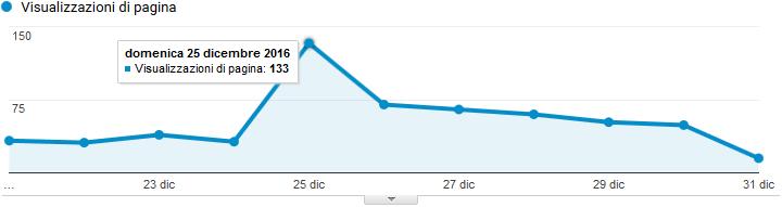 Google Analytics - Visualizzazioni di pagina