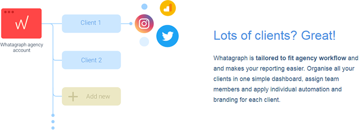Whatagraph - Lots of Clients