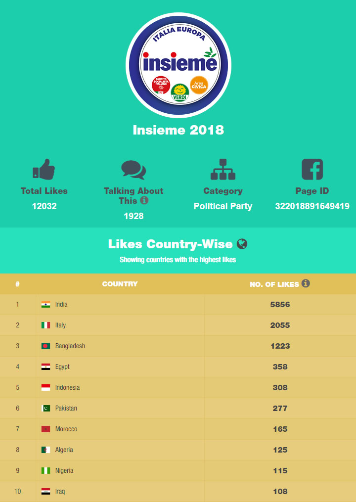 Facebook Like Checker - Likes Country-Wise